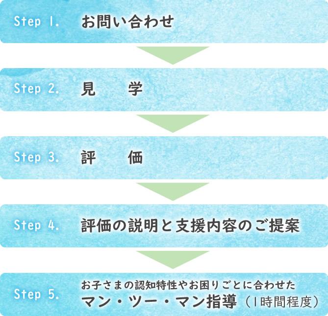 フローチャート図:Step 1.お問い合わせ、Step 2.見学、Step 3.評価、Step 4.評価の説明と支援内容の提案、Step 5.お子さまの認知特性や困りごとに合わせたマン・ツー・マン指導